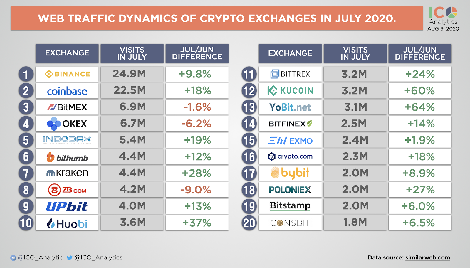Web trade dynamics of crypto exchanges in Jul 2020