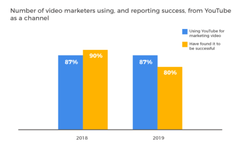 The State of Video Marketing in 2019 [New Data]