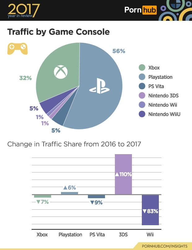 4-pornhub-insights-2017-year-review-game-console