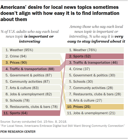 Chart display that Americans' enterprise for internal news topics infrequently doesn't align with how easy it is to find information about those topics.