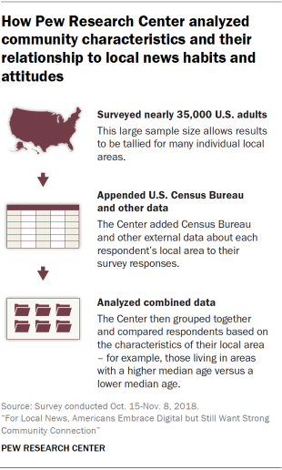 Chart display how Pew Research Center analyzed village characteristics and their attribute to internal news habits and attitudes by contemplating scarcely 35,000 adults, adding U.S. Census Bureau and other outmost information about internal areas to a consult responses, and grouped and compared respondents formed on characteristics of their internal area.