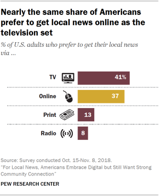 Chart display that scarcely a same share of Americans cite to get internal news online as from a radio set.