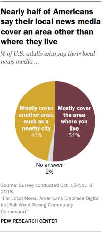 Pie draft display that scarcely half of Americans contend their internal news media cover an area other than where they live.