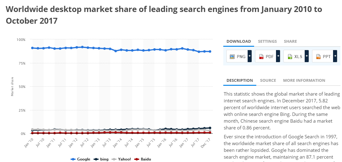 mage 1 - Marketshare of Google