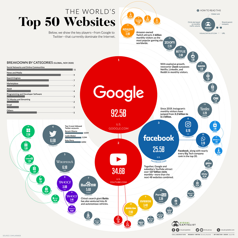 Top 50 websites