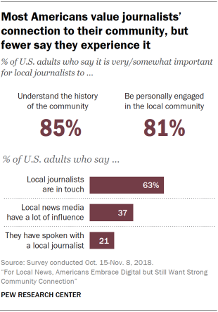 Charts display that many Americans value internal journalists' tie to their community, yet fewer contend they knowledge it.