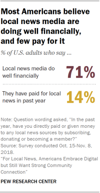 Chart display that many Americans trust internal news media are doing good financially and few have paid for internal news in a past year.