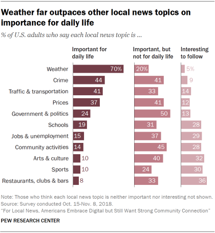 Charts display that continue distant outpaces other internal news topics on significance for daily life for U.S. adults.