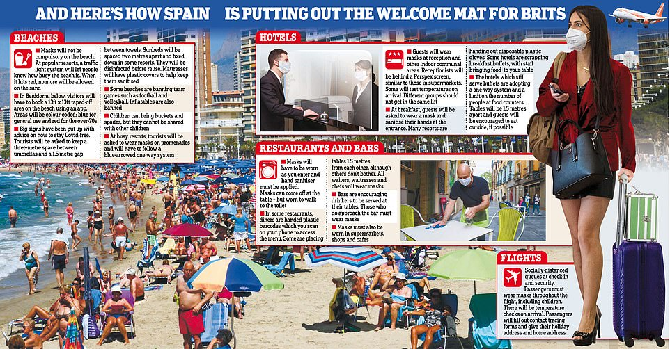 Holidaymakers are means to book holidays again as ministers concluded final night to open atmosphere corridors with dozens of countries, including Spain, who have put skeleton in place for a traveller deteriorate (above)