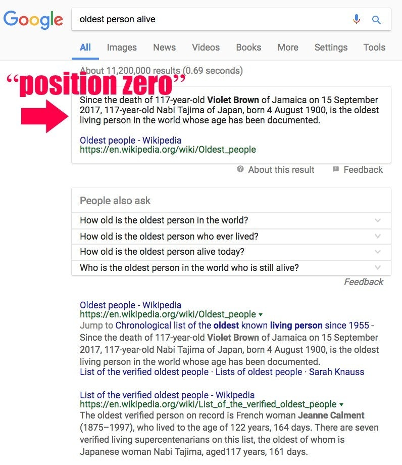 "A screenshot of a Google hunt for ""oldest chairman alive"" on Jan 12, 2018 that earnings an answer from Wikipedia in ""position zero,"" a mark above a initial hunt result."